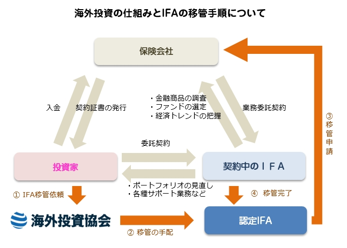 IFAの移管について